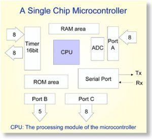 MicrocontrollerDiagram300